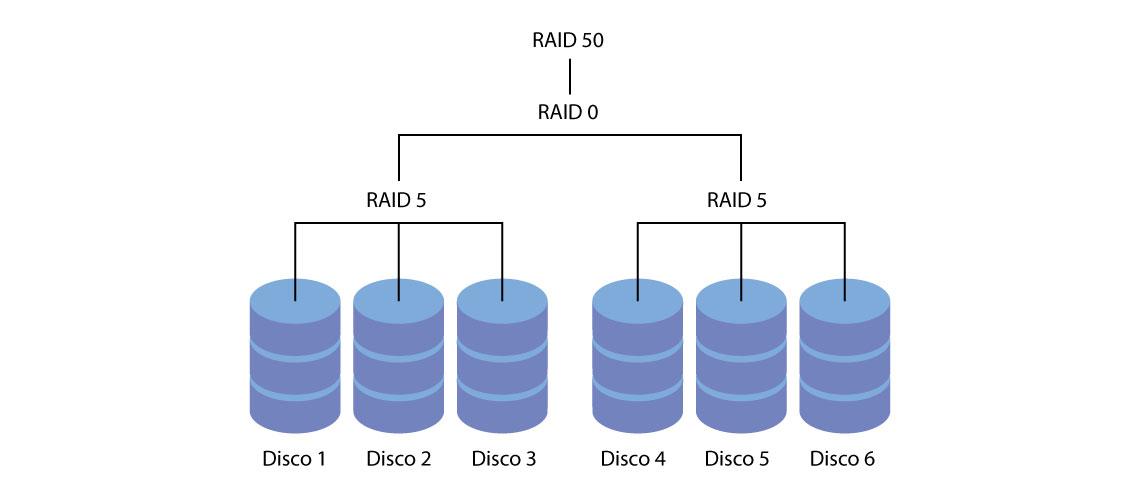 RAID 50